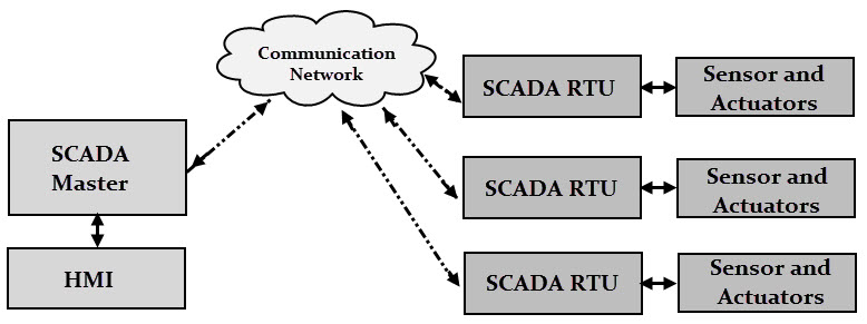 scada system, Wiring block