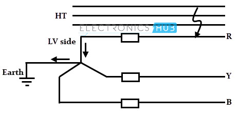 Accidental contact of HT and LT lines