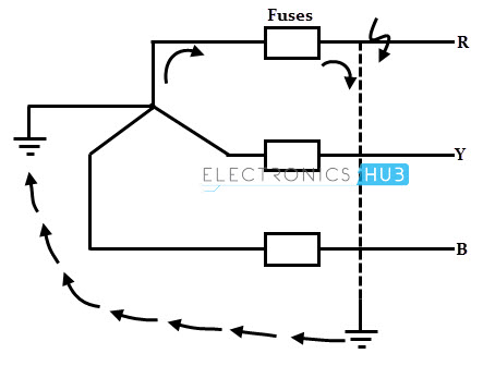 Insulation Failure and Earth Current