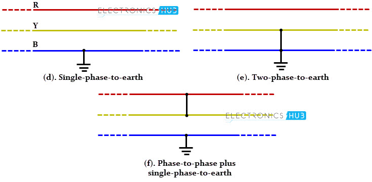Electrical Short Circuit : Types of faults in electrical power systems