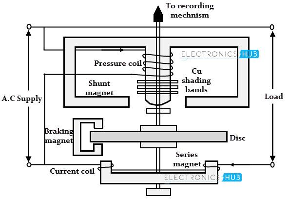 Studio Phase Meter : Diagram of induction type energy meter images