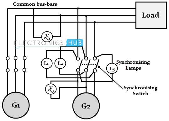 Synchronization Of Generators