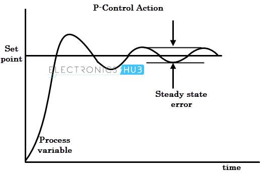 P-control action