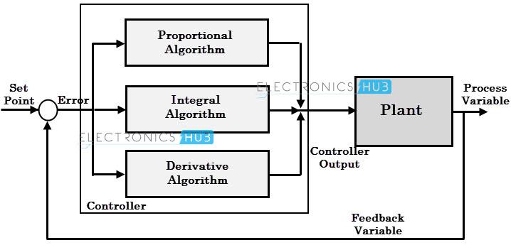 Proportional integral derivative controller