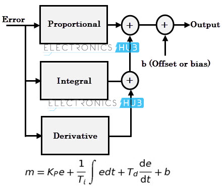 PID control function