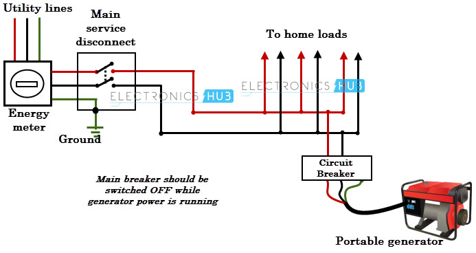 Home Switchboard Design furthermore How To Connect Portable Generator To Home Supply in addition Portable Electric Generators additionally How To Connect Portable Generator Home Supply And Wiring Diagram For 3 Pin Plug likewise Electrical Safety. on how to connect portable generator home supply