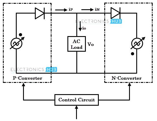 cyclo-converters