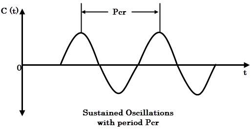 Sustained oscillations