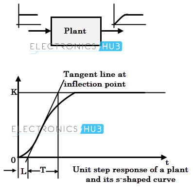 Unit step response of a plant and its s-shaped curve