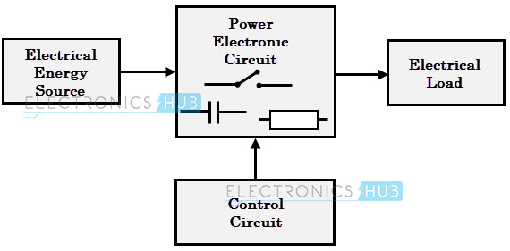 what is a Power Electronic Converter