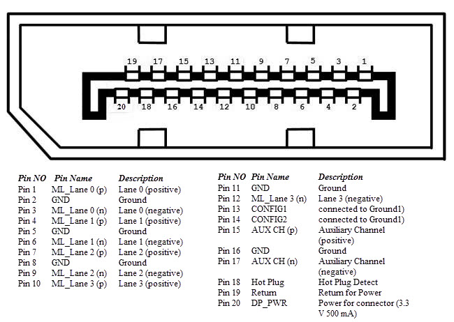 displayport cable wiring diagram  displayport  get free DVI Pin Layout HDMI to DVI Wiring-Diagram