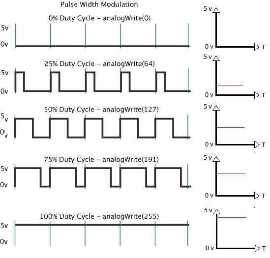 Arduino pulse width modulation pwm