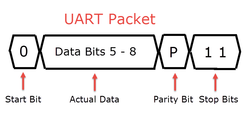 UART Packet