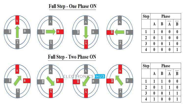full step one and two phase ON