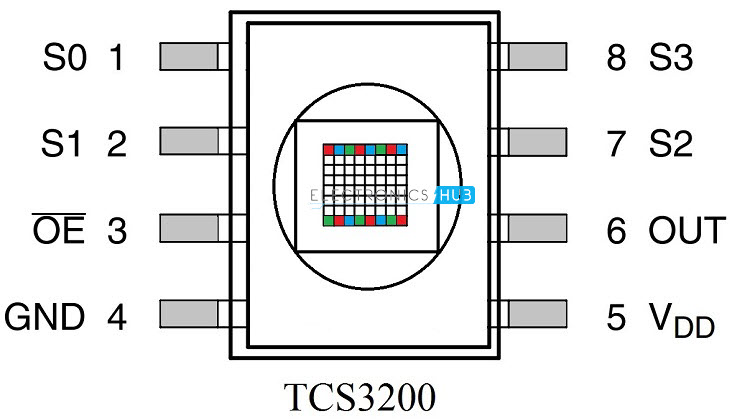 TCS3200 Pin Diagram