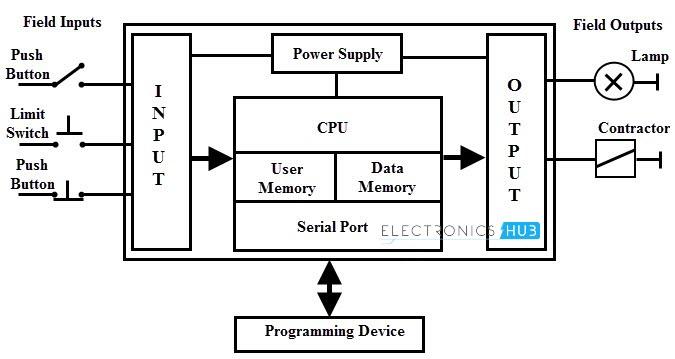 programmable logic controller, Wiring block