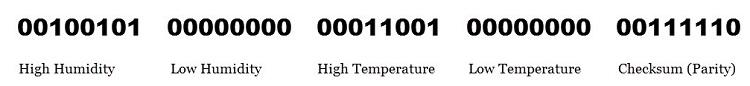 DHT11 Sensor Data