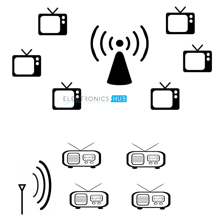 Wireless Communication: Introduction, Types and Applications