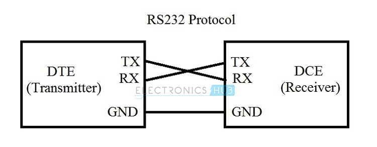 RS232 DTE DCE