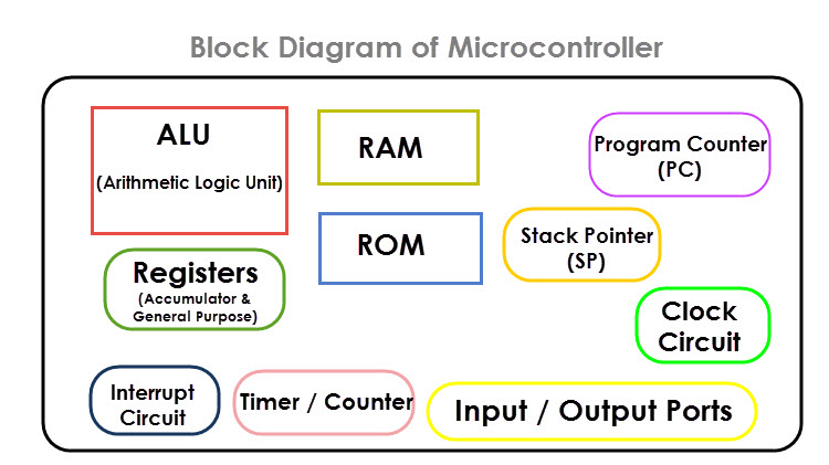 8051 Microcontroller Introduction Image 2