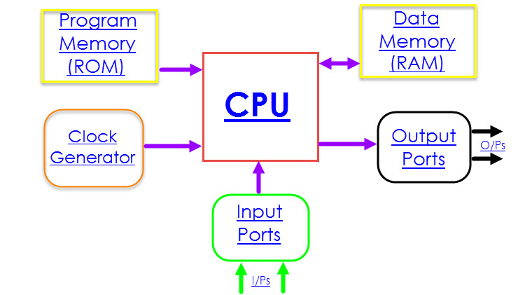 8051 Microcontroller Architecture Image 2