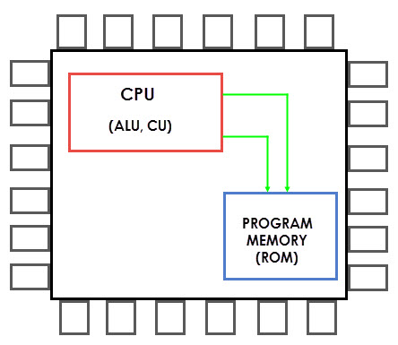 8051 Microcontroller Memory Organization Image 4
