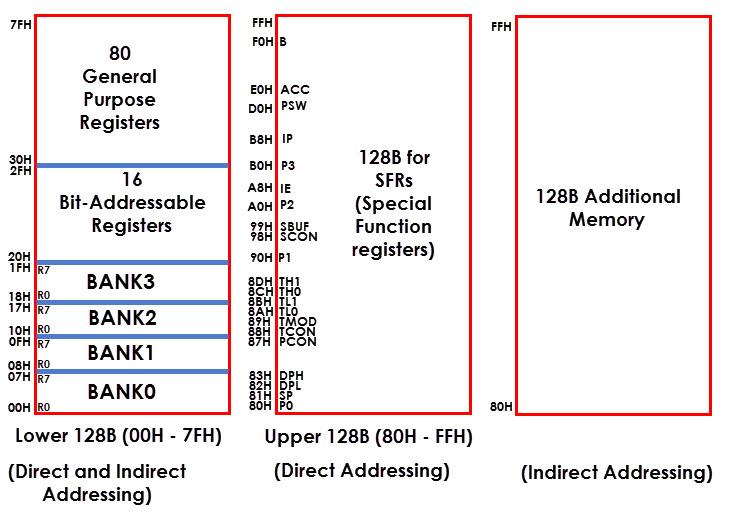 8051 Microcontroller Memory Organization Image 7