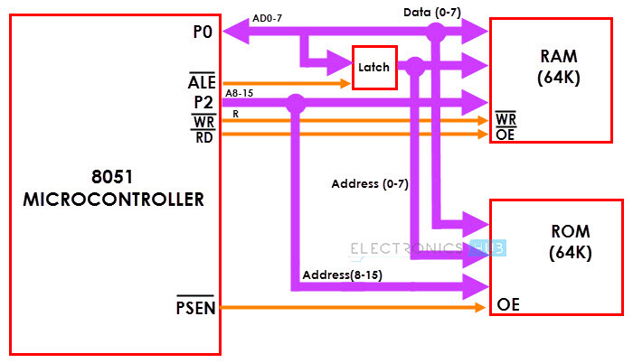 8051 Microcontroller Memory Organization Image 8