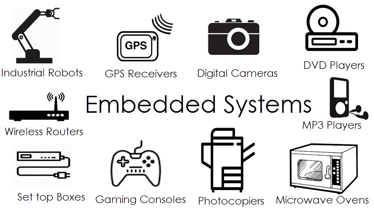 Embedded System and Its Real Time Applications Image 3