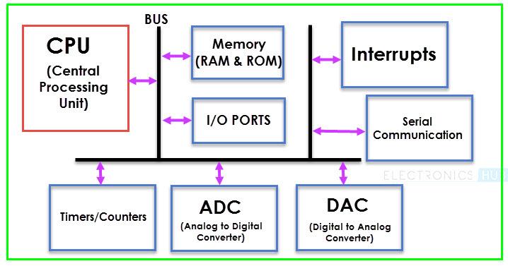 Basics of Microcontrollers Image 1