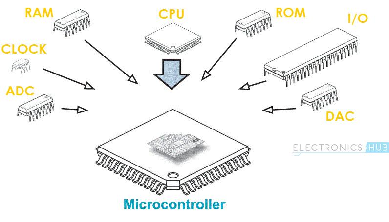 Basics of Microcontrollers Image 2