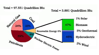 Uso real de la energía solar