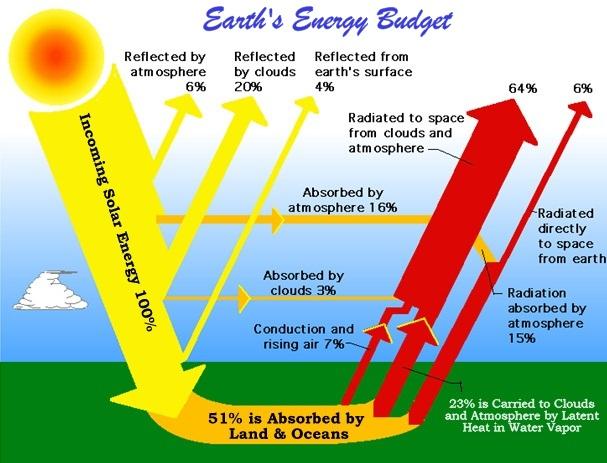 Presupuesto de Energía de la Tierra
