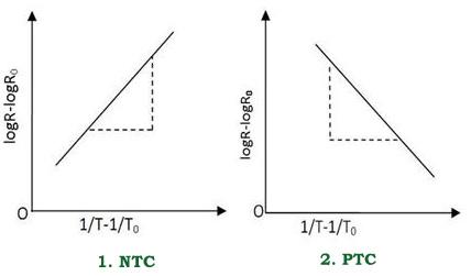 Características de PTC Vs NTC