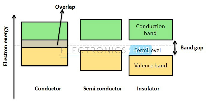 1. Energy Band Diagram in Solids