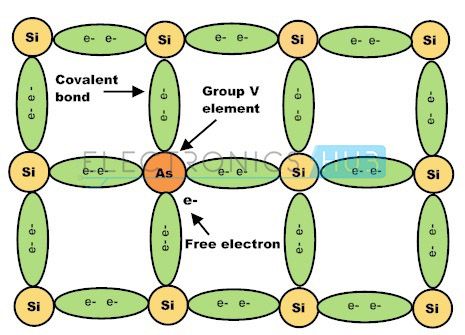 2. Semiconductor Doped with Group 5 Elements