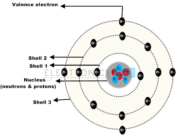 4. Atomic structure of Pure Silicon