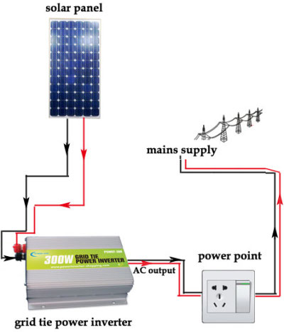 Gridtie power Inverter circuit diagram of solar inverter for home how solar inverter works? wiring diagram for inverter at home at edmiracle.co
