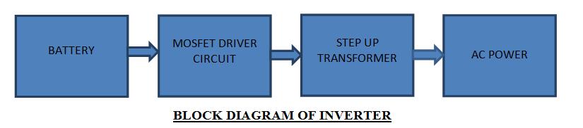 Diagrama de bloque del inversor