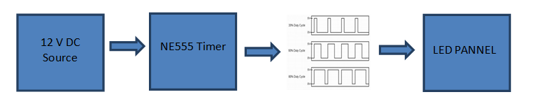 Block Diagram of LED Dimmer