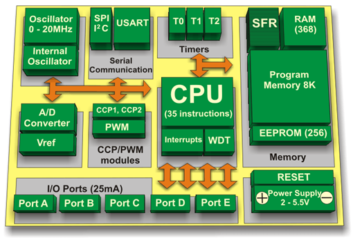 PIC Microcontroller Architecture