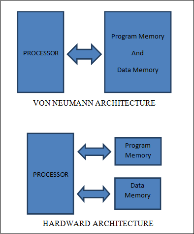 Microprocessor And Microcontroller Pdf