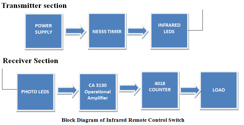 Ir infrared remote control switch circuit and applications block diagram of infrared remote control switch ccuart Images