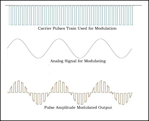 Modulation Techniques - PWM and Pulse Code Modulation