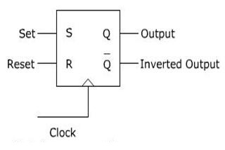 SR Flip Flop-Designing using Gates and Applications
