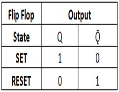 truth table. The SR flip u2013 flops can be designed by using logic gates like NOR gates and NAND gates. Unclocked or simple SR flip u2013 flops are same as SR ...  sc 1 st  Electronics Hub & SR Flip Flop Design with NOR Gate and NAND Gate | Flip Flops