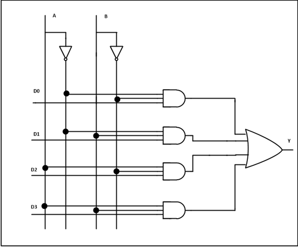 multiplexer and demultiplexer circuit diagrams and applications rh electronicshub org logic circuit of 4 to 1 multiplexer logic circuit of 4 to 1 multiplexer