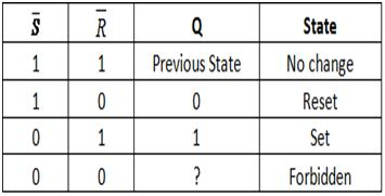 SR using nand gate truth table