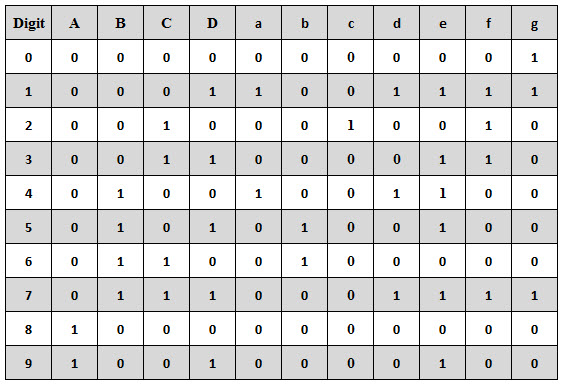 BCD to common anode 7 segment truth table