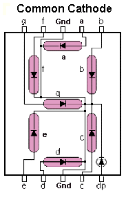 Common Cathode 7 –Segment LED